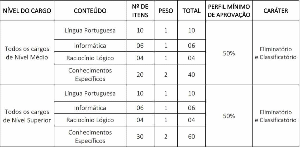 175149 - Concurso Conselho Regional de Medicina do Mato Grosso 2020: Inscrições Abertas