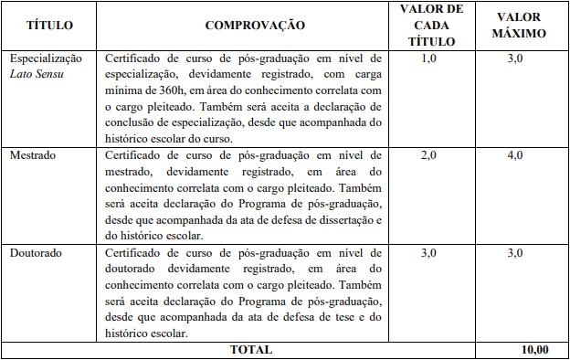 TITULOS - Concurso Prefeitura de Brodowski SP: Inscrições Encerradas