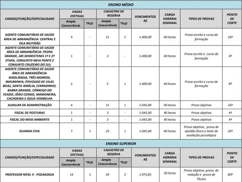 cargos e vagas  - Concurso Prefeitura de Itauçu GO: Provas em Setembro