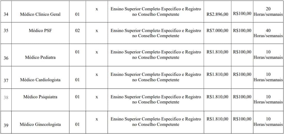 cargos lotes 5 - Concurso Prefeitura de Imbé MG: Inscrições abertas com 108 vagas