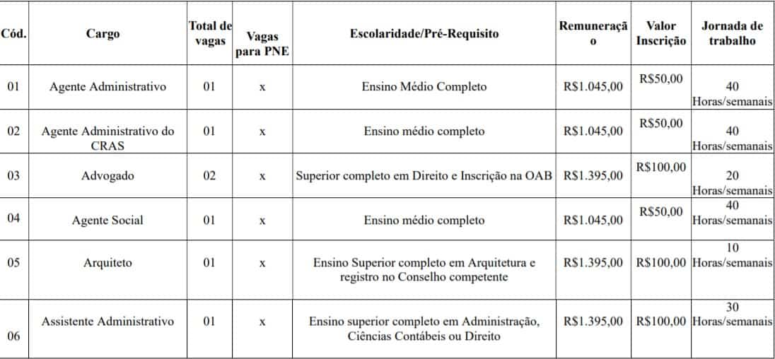 cargos lotes - Concurso Prefeitura de Imbé MG
