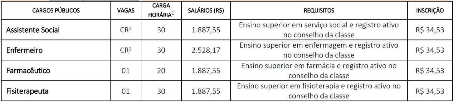 cargos pv 1 - Concurso Prefeitura de Cafelândia SP: Provas suspensas