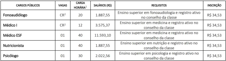 cargos pv 2 - Concurso Prefeitura de Cafelândia SP: Provas suspensas