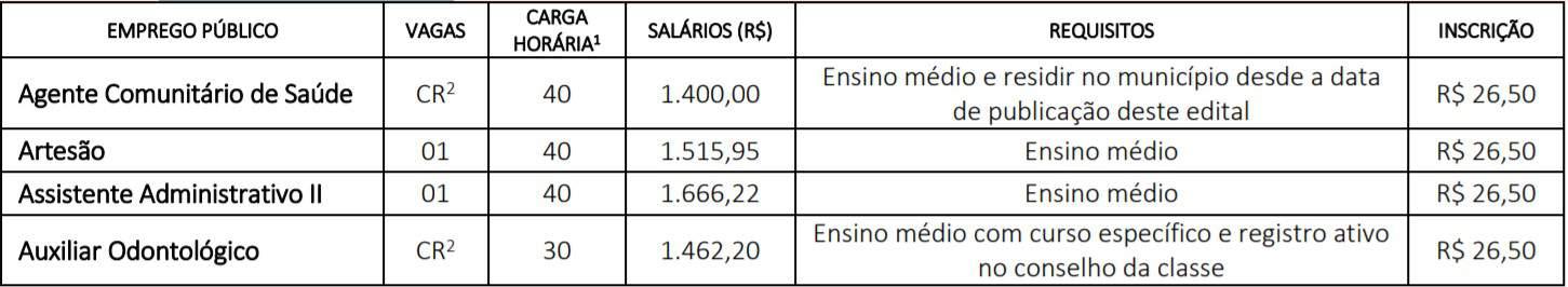 cargos pv - Concurso Prefeitura de Cafelândia SP: Provas suspensas
