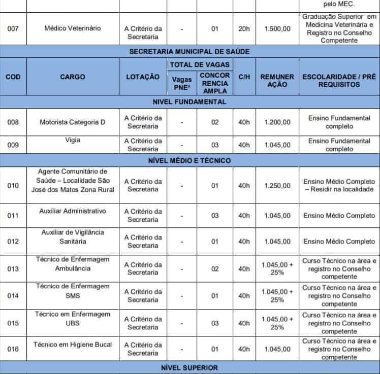 cargos2 - Concurso Prefeitura de Novo Santo Antônio PI: Inscrições ENCERRADAS!