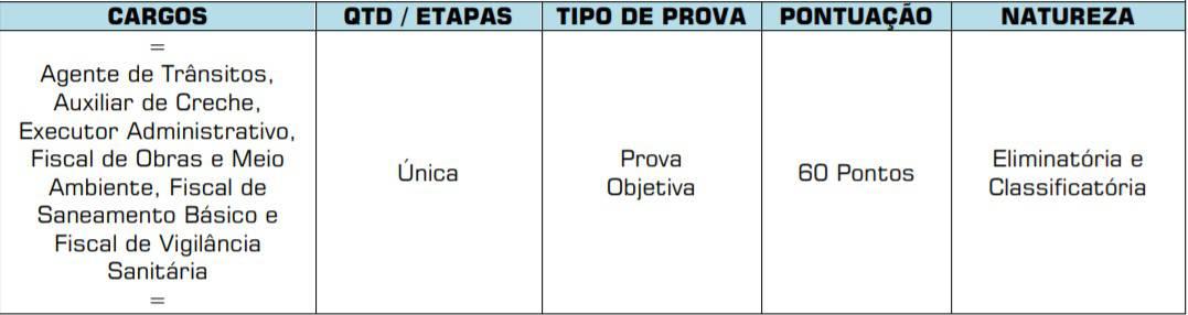 etapas1 2 - Concurso Prefeitura de Chapadão do Céu GO