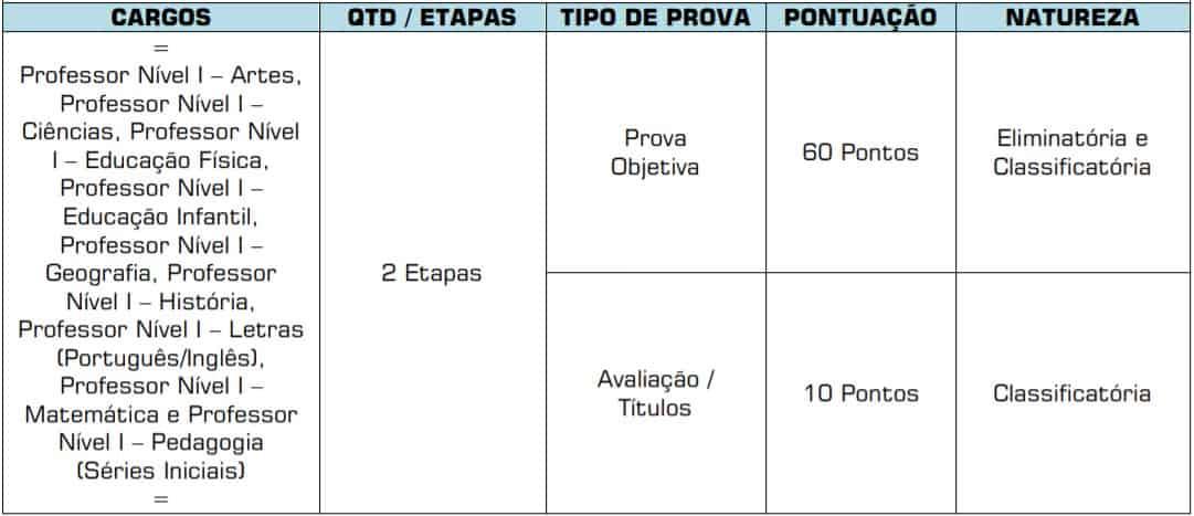 etapas1 4 - Concurso Prefeitura de Chapadão do Céu GO