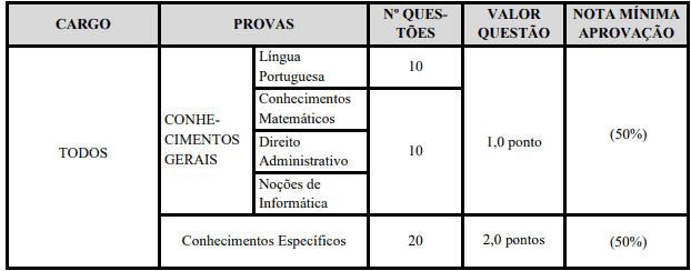 provaMedio - Concurso Prefeitura de Brodowski SP: Inscrições Encerradas