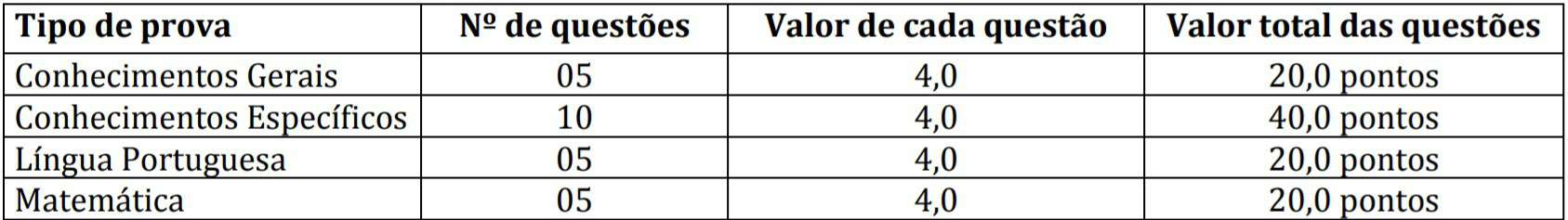 provaas 1 1 - Concurso Prefeitura de São Pedro do Ivaí PR: Inscrições encerradas