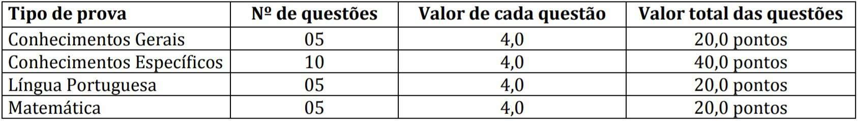 provaas 1 2 - Concurso Prefeitura de São Pedro do Ivaí PR: Inscrições encerradas