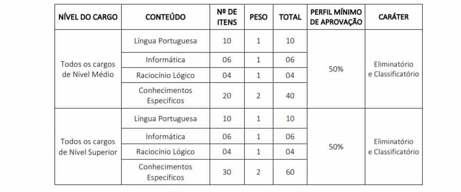 provas 2 - Concurso CRM MT 2020: Inscrições PRORROGAS com 10 vagas imediatas