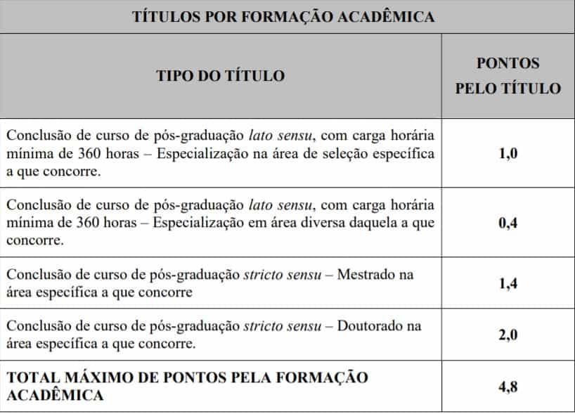 provas de títulos  - Concurso Prefeitura de Imbé MG