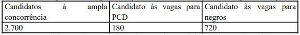 provas discursivas pcdf agente - Concurso PCDF Agente: Inscrições encerradas