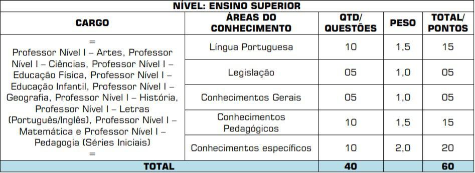 provas ob 3 - Concurso Prefeitura de Chapadão do Céu GO
