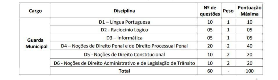 provas - Concurso Prefeitura de Pitimbu PB: Inscrições prorrogadas para o cargo de Guarda Municipal