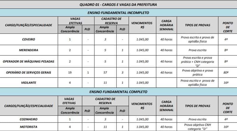 quadro de vagas 1 - Concurso Prefeitura de Itauçu GO: Provas em Setembro