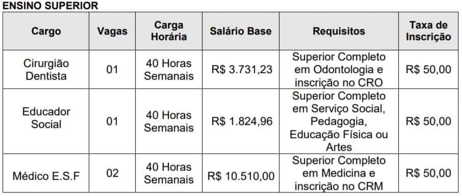 superior - Concurso Prefeitura de Ouro Verde SP: Inscrições Encerradas