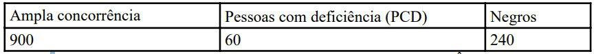 vagas cadastro reserva pcdf agente - Concurso PCDF Agente: Inscrições encerradas