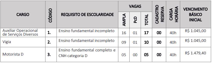 vagas fundamental - Concurso Prefeitura de Olinda Nova do Maranhão: Inscrições encerradas