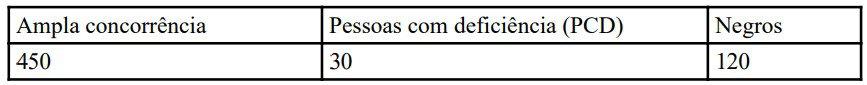 vagas imediatas concurso pcdf agente - Concurso PCDF Agente: Inscrições encerradas