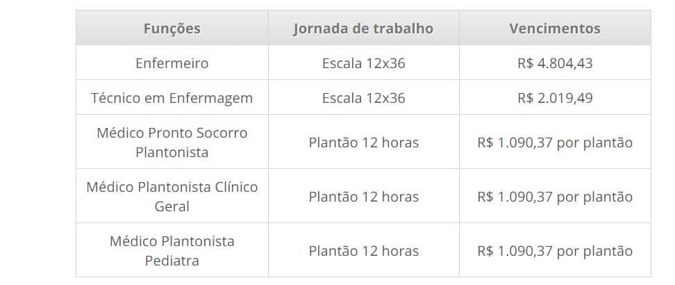 2 2 - COVID-19: Processo Seletivo Prefeitura de Bragança Paulista-SP: Inscrições encerradas