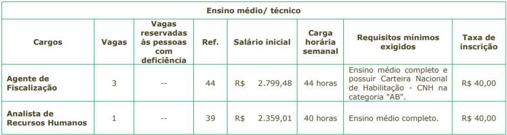 5555 16 - Concurso SAEAN de Artur Nogueira SP: Inscrições encerradas