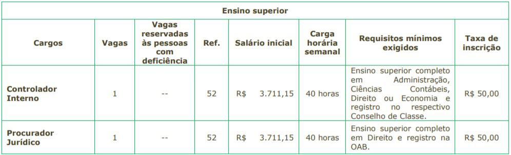 5555 18 - Concurso SAEAN de Artur Nogueira SP: Inscrições encerradas