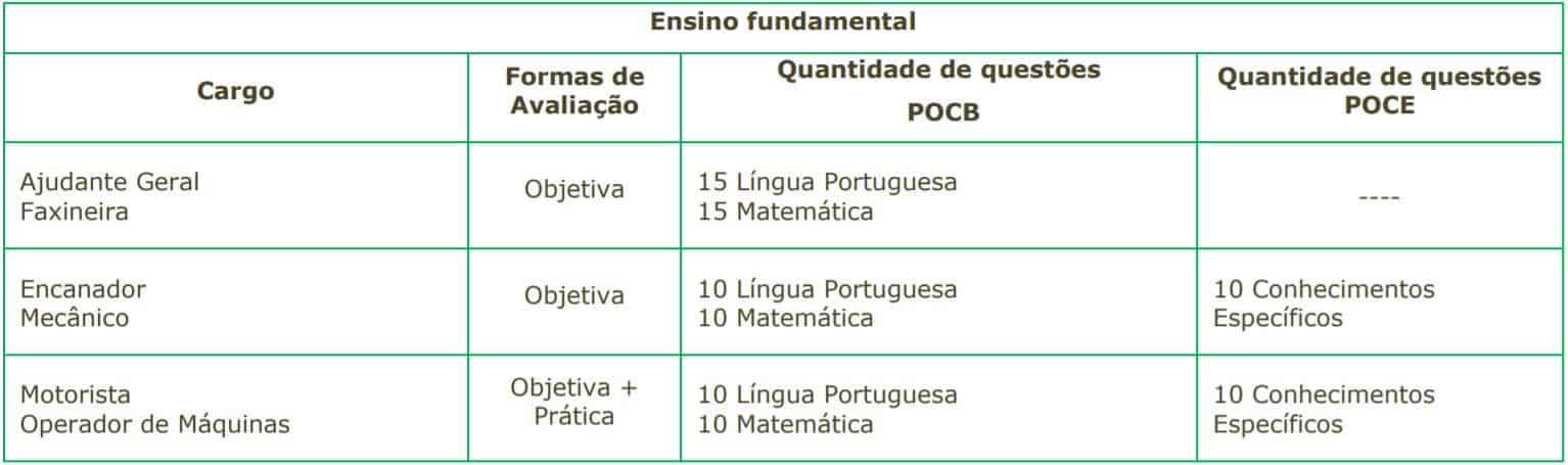 5555 22 - Concurso SAEAN de Artur Nogueira SP: Inscrições encerradas