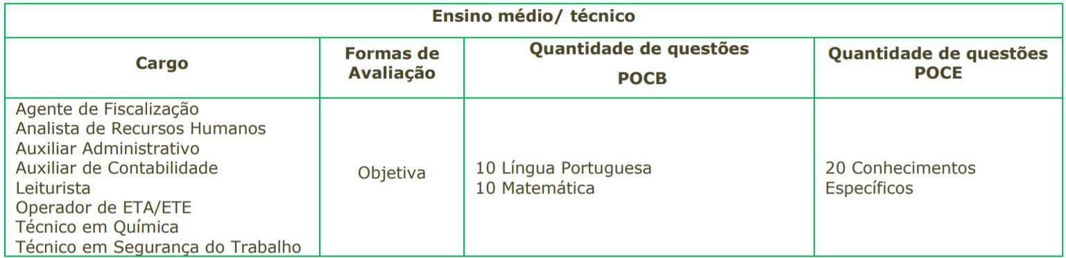 5555 23 - Concurso SAEAN de Artur Nogueira SP: Inscrições encerradas