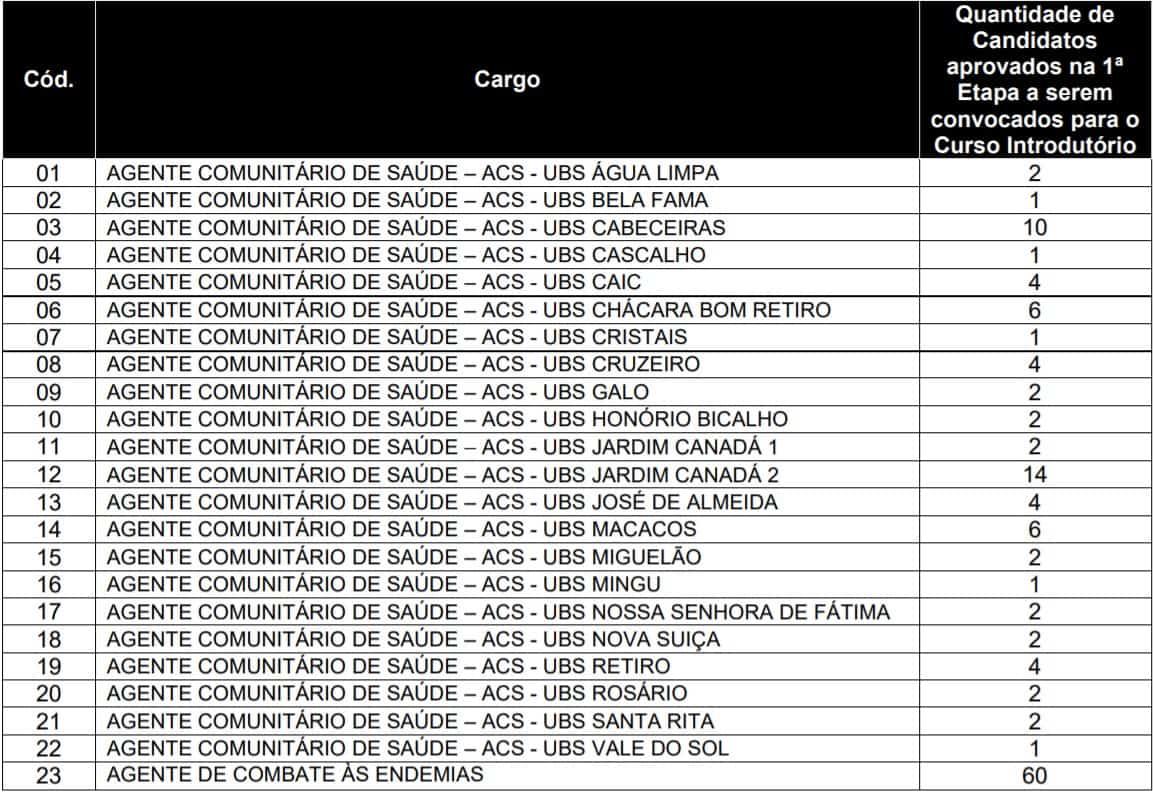 5555 34 - Processo Seletivo de Nova Lima - MG: Inscrições encerradas