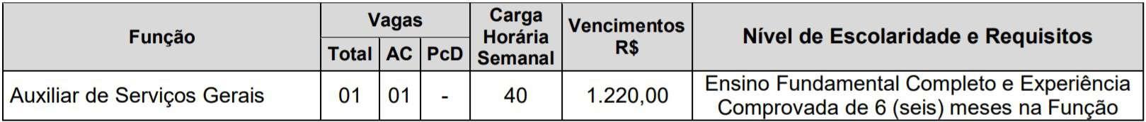 5555 35 - Processo Seletivo AVAPAC de Dracena - SP: Inscrições encerradas
