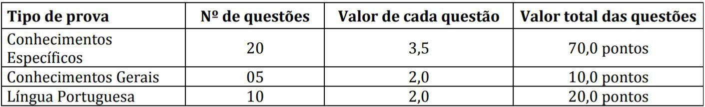 5555 52 - Concurso Câmara de Primeiro de Maio PR: Inscrições  Encerradas !!