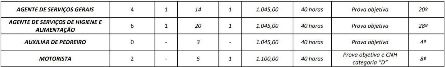 5555 - Concurso Prefeitura de Campos Belos GO: Provas a definir
