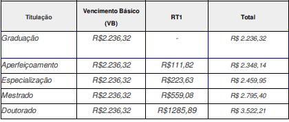 SALARIOS2 - Processo Seletivo IF Goiano 2020: Inscrições encerradas