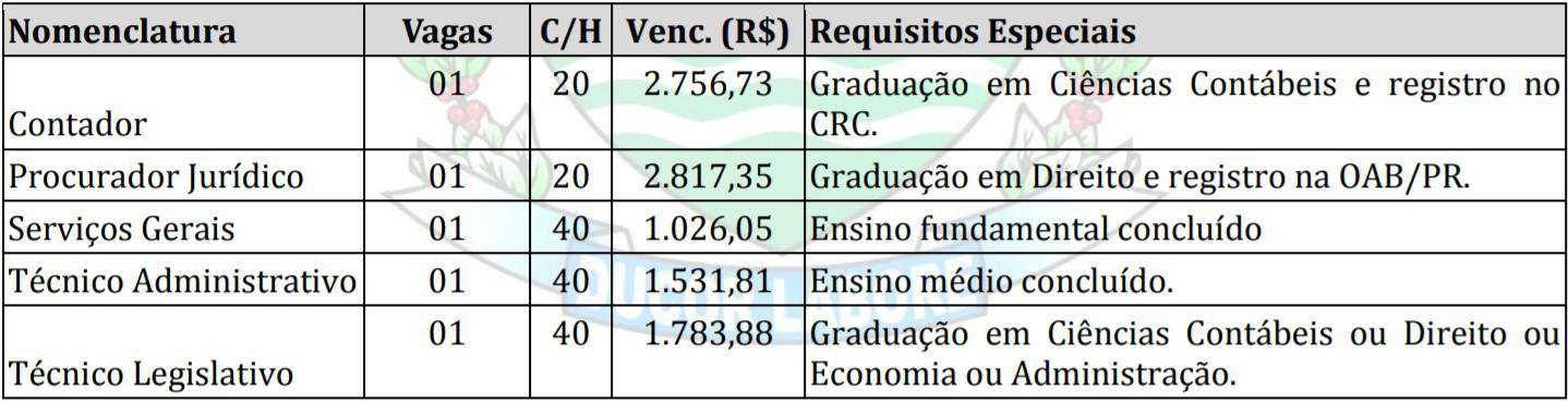 TESTE DO PAI 18 - Concurso Câmara de Primeiro de Maio PR: Inscrições Abertas!