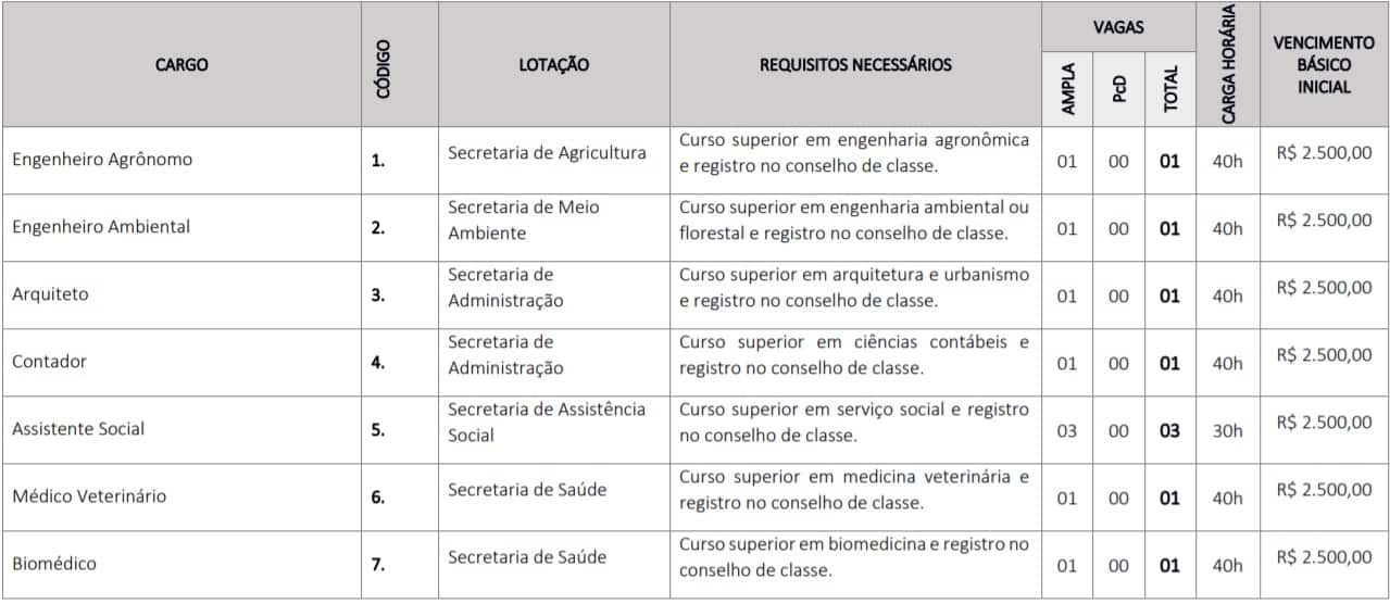 TESTE DO PAI 19 - Concurso Prefeitura de Codó MA: inscrições abertas para 115 vagas
