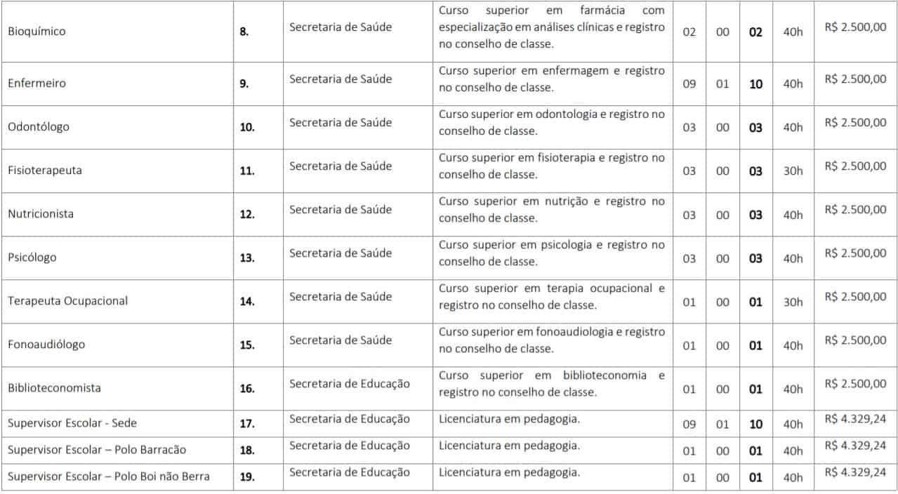 TESTE DO PAI 2 3 - Concurso Prefeitura de Codó MA: inscrições abertas para 115 vagas