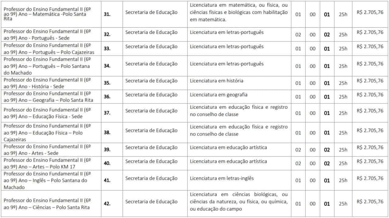 TESTE DO PAI 2 4 - Concurso Prefeitura de Codó MA: inscrições abertas para 115 vagas