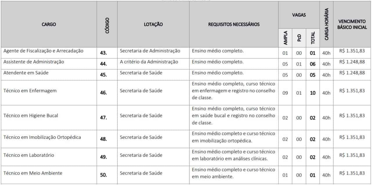 TESTE DO PAI 21 - Concurso Prefeitura de Codó MA: inscrições abertas para 115 vagas