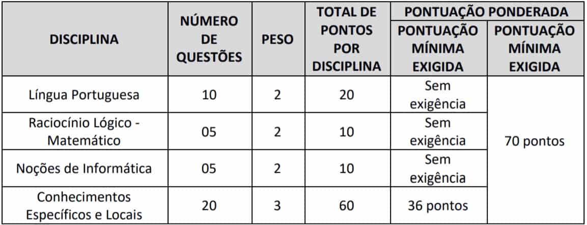 TESTE DO PAI 22 - Concurso Prefeitura de Codó MA: inscrições abertas para 115 vagas