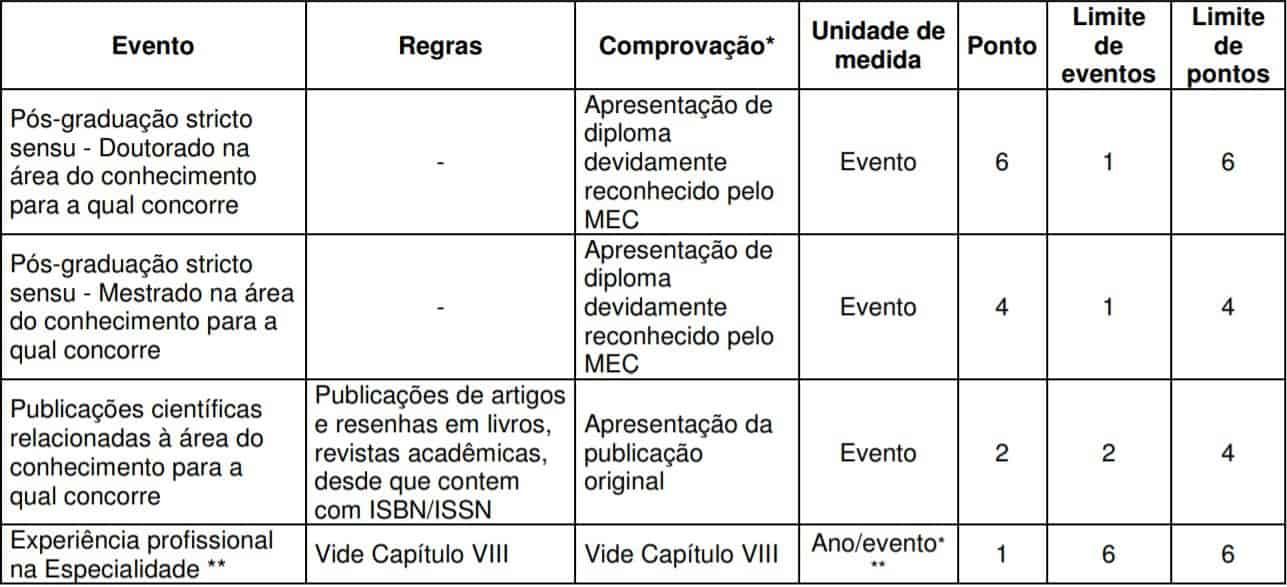 TESTE DO PAI 35 - Concurso Iamspe SP 2020: Inscrições encerradas