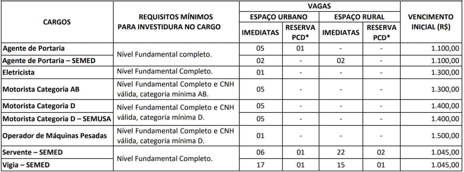 TESTE DO PAI 41 - Concurso Prefeitura de Salvaterra PA: SAIU O EDITAL. 492 VAGAS!