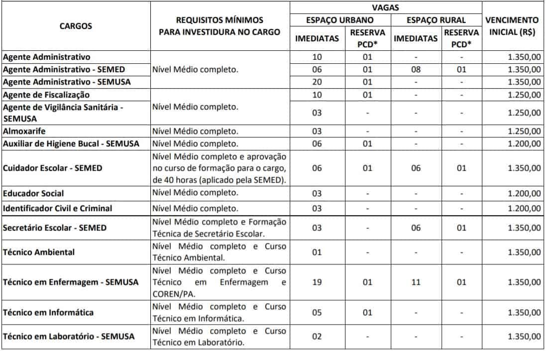 TESTE DO PAI 42 - Concurso Prefeitura de Salvaterra PA: SAIU O EDITAL. 492 VAGAS!