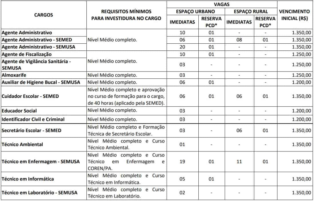 TESTE DO PAI 42 - Concurso Prefeitura de Salvaterra PA