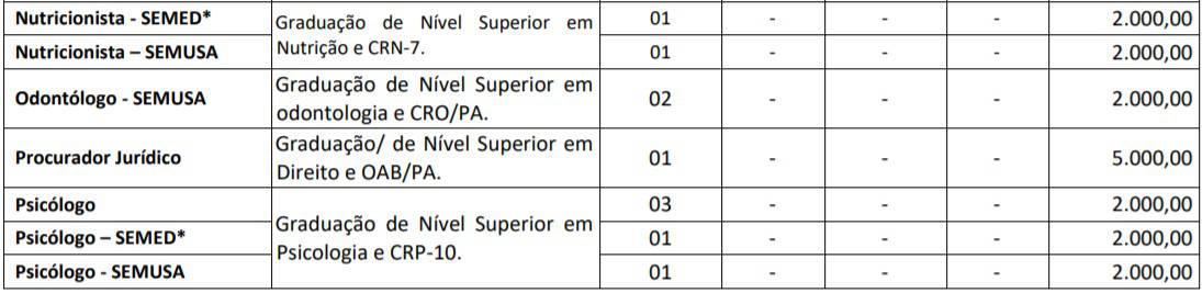 TESTE DO PAI 45 - Concurso Prefeitura de Salvaterra PA: SAIU O EDITAL. 492 VAGAS!