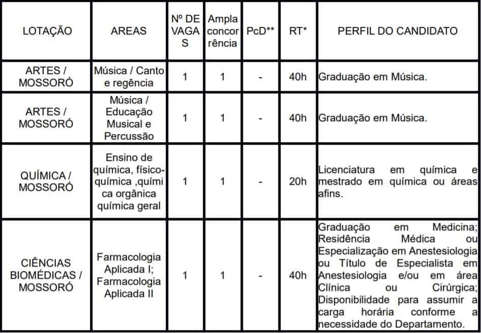 TESTE DO PAI 51 - Processo Seletivo UERN 2020: Inscrições encerradas!