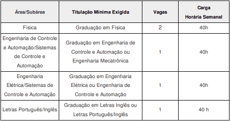 VAGAS 5 - Processo Seletivo IF Goiano 2020: Inscrições encerradas