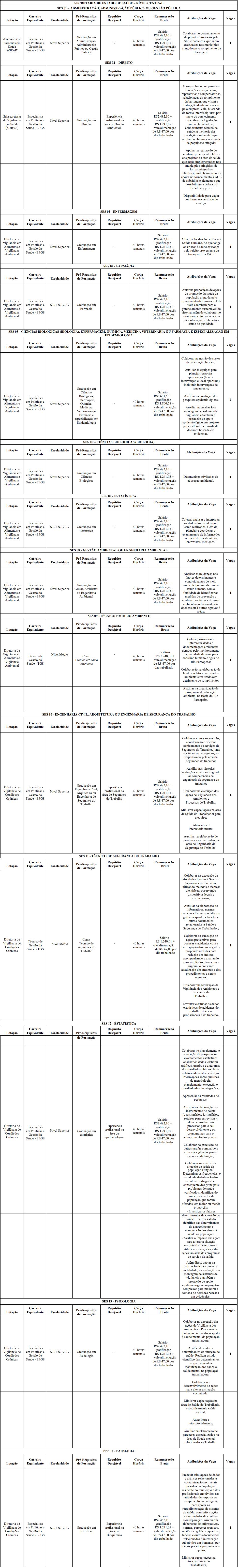 VAGAS DEF 1 - Processo Seletivo SES MG: Inscrições encerradas