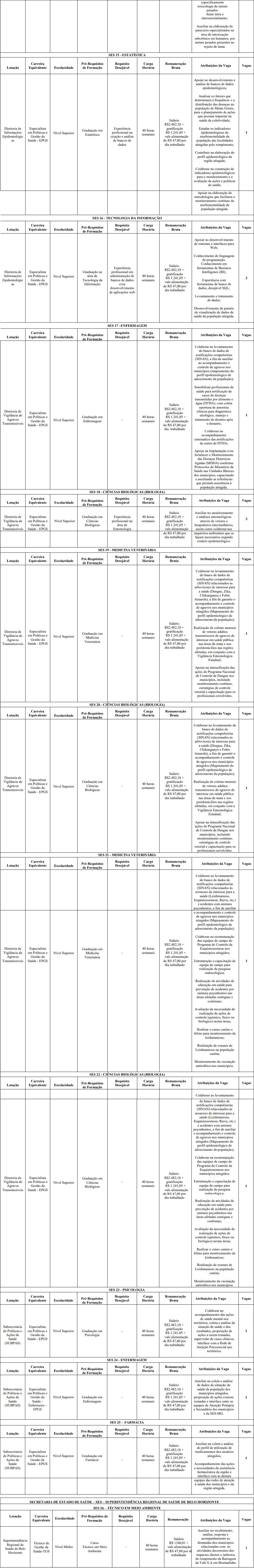 VAGAS DEF 2 1 - Processo Seletivo SES MG: Inscrições encerradas