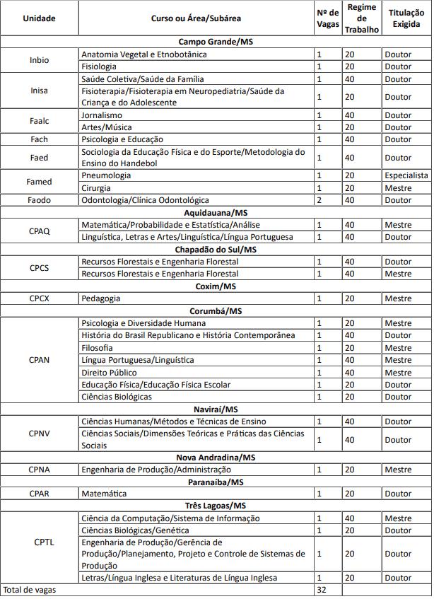 VAGAS1 1 - Processo Seletivo UFMS 2020: Inscrições encerradas